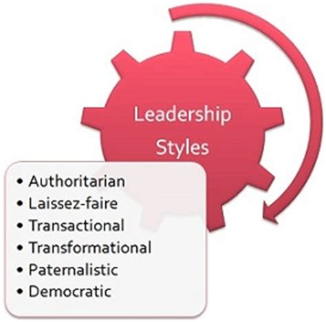 Essays on management vs leadership